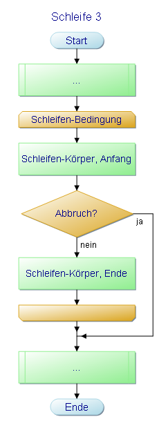 Informatik - Algorithmus - Programm-Ablauf-Plan