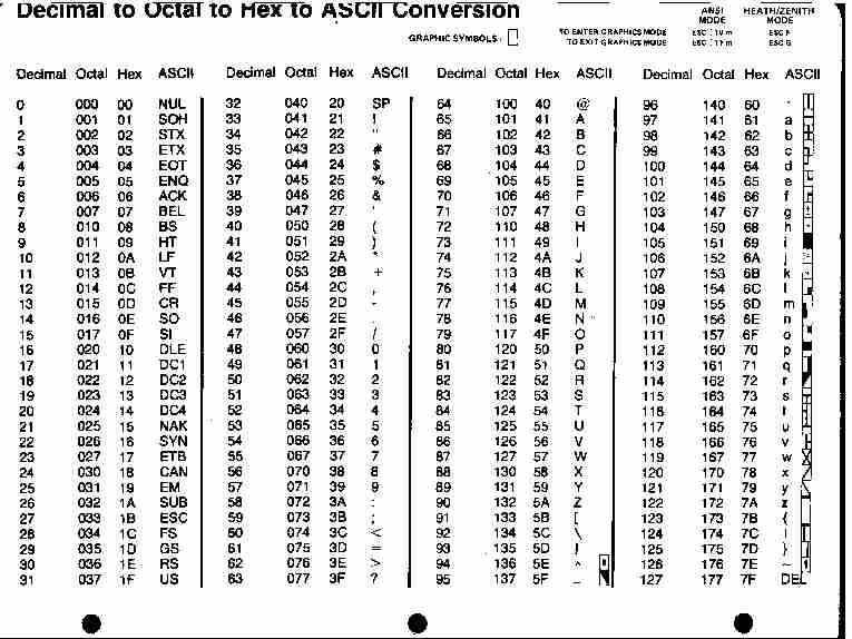 Dokumentation zur universellen klasse tcomport - Ascii code table for alphabets ...