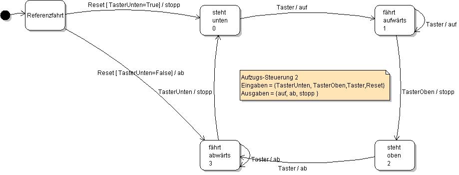 Informatik - Python - OOP - Beispiele - Aufzug